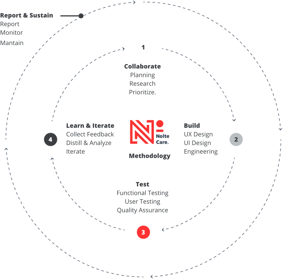 Nolte Care Process and Methodology Chart